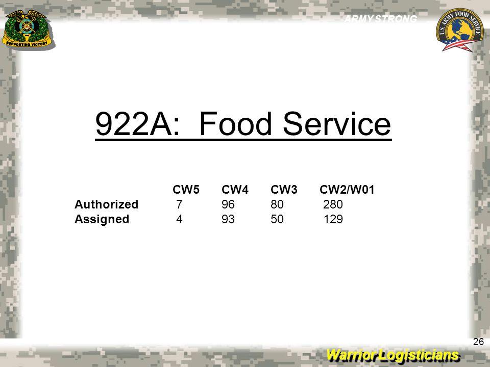 922A: Food Service CW5 CW4 CW3 CW2/W01 Authorized 7 96 80 280