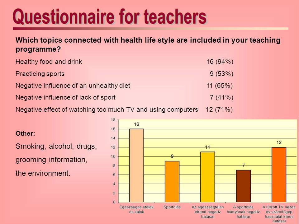 Questionnaire for teachers