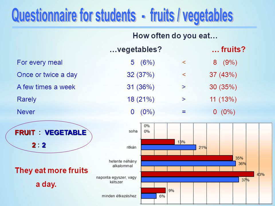 Questionnaire for students - fruits / vegetables