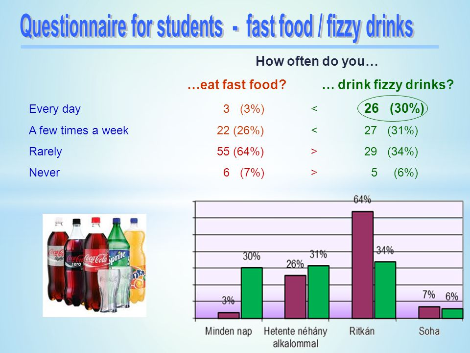 Questionnaire for students - fast food / fizzy drinks