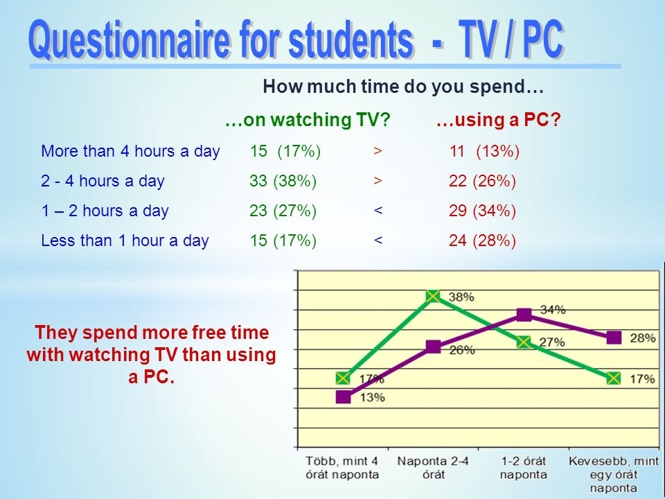 Questionnaire for students - TV / PC