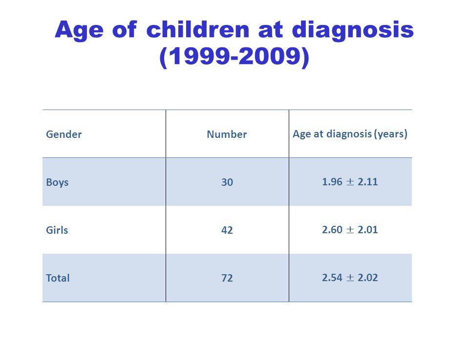 Age at diagnosis (years)