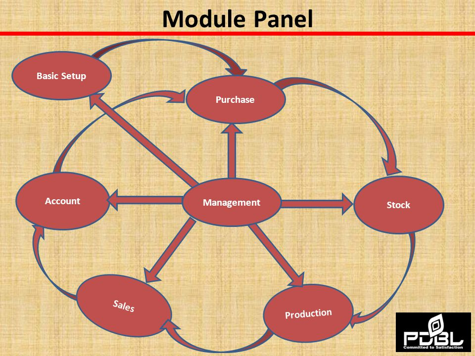 Module Panel Basic Setup Purchase Account Management Stock Sales
