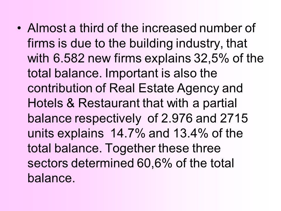 Almost a third of the increased number of firms is due to the building industry, that with 6.582 new firms explains 32,5% of the total balance.