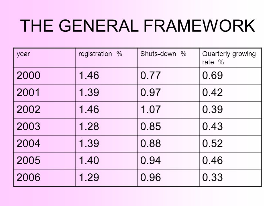 THE GENERAL FRAMEWORK year. registration % Shuts-down % Quarterly growing rate %