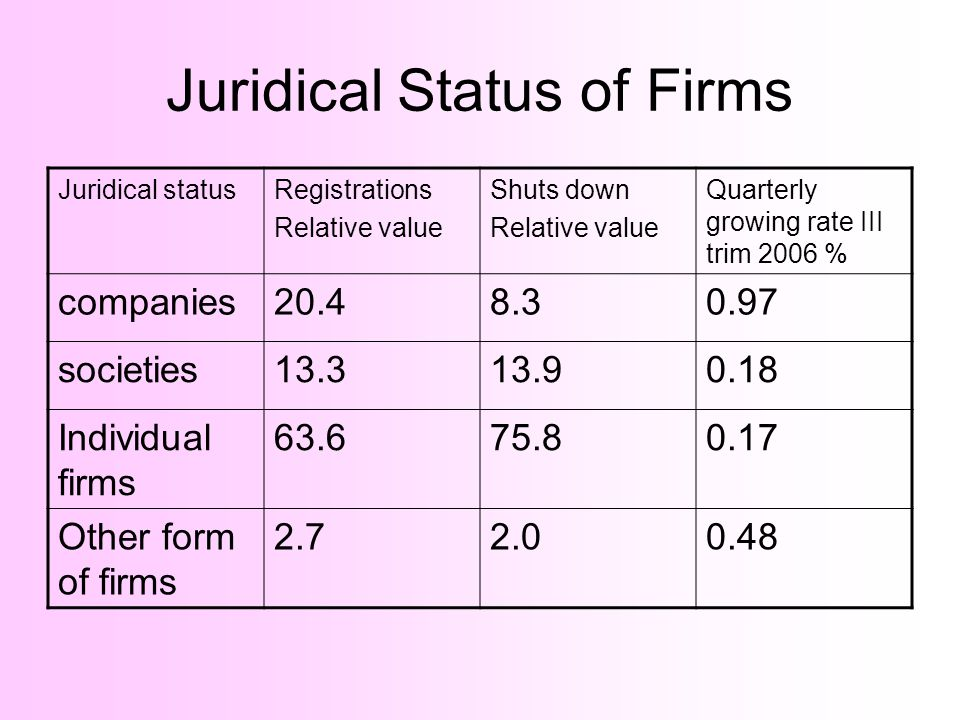 Juridical Status of Firms