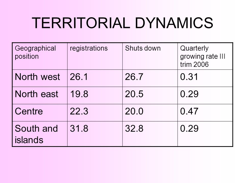 TERRITORIAL DYNAMICS North west 26.1 26.7 0.31 North east 19.8 20.5