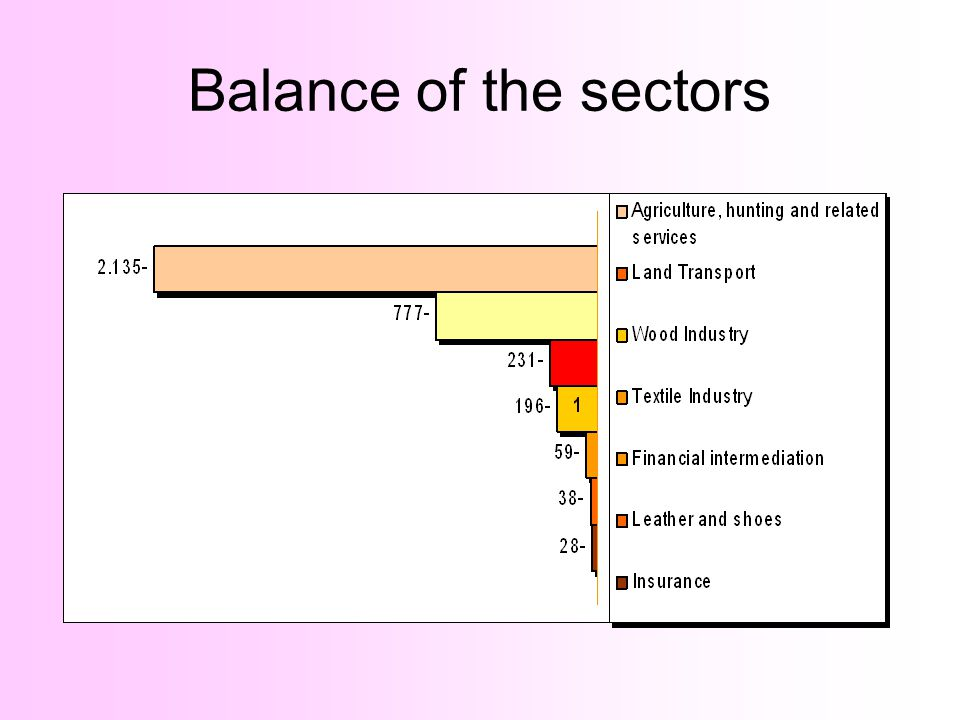 Balance of the sectors