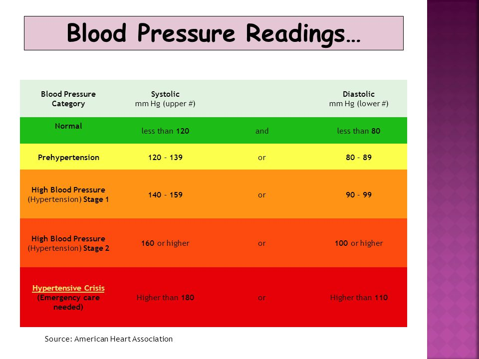 Blood Pressure Readings… Blood Pressure Category