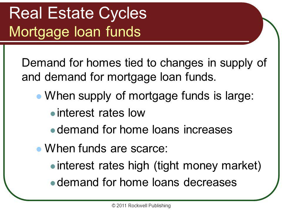 Real Estate Cycles Mortgage loan funds