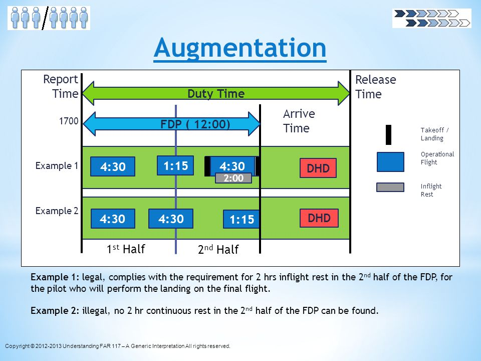 Augmentation Report Time 4:30 Duty Time Release Time Arrive Time DHD