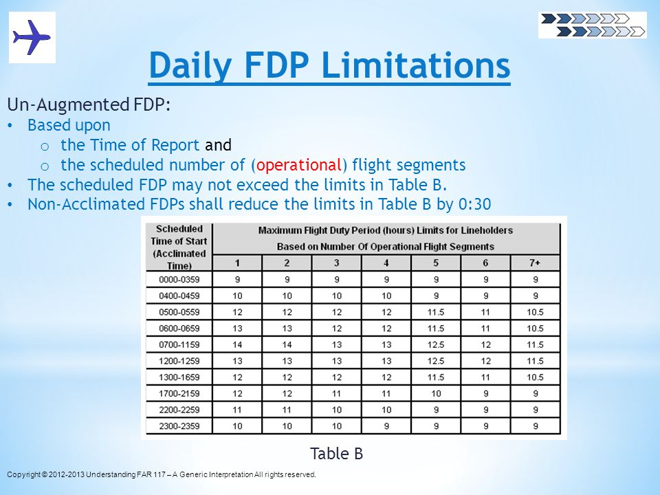 Daily FDP Limitations Un-Augmented FDP: Based upon