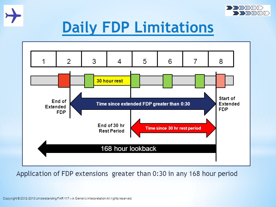 Time since extended FDP greater than 0:30 Time since 30 hr rest period