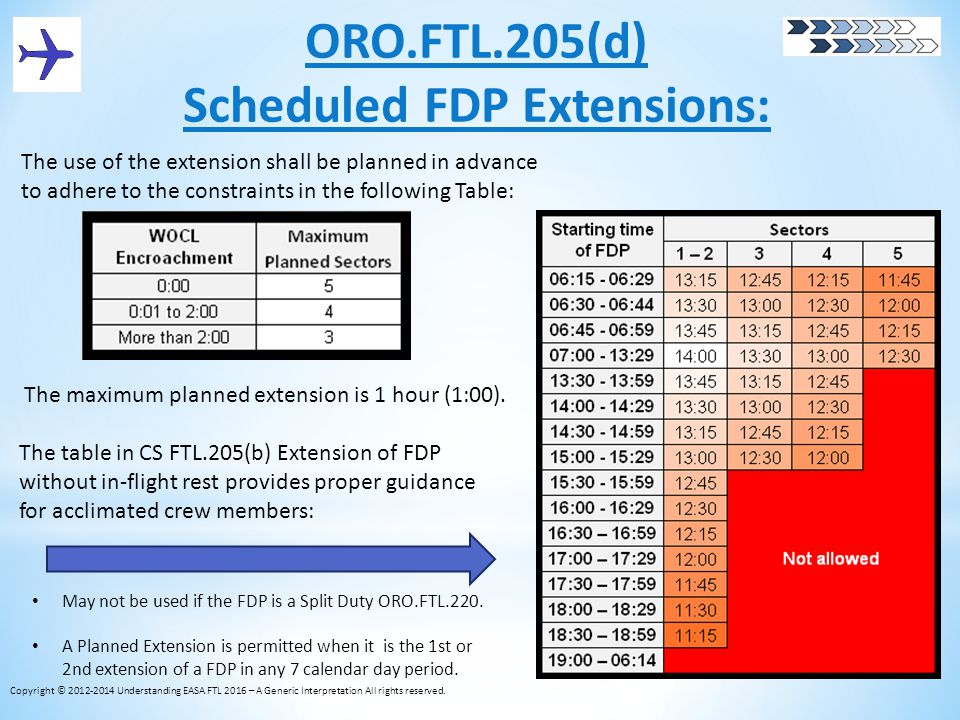 Scheduled FDP Extensions: