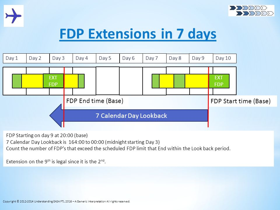 FDP Extensions in 7 days FDP End time (Base) FDP Start time (Base)