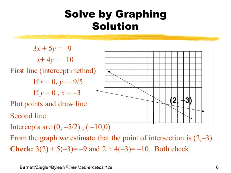 Solve by Graphing Solution
