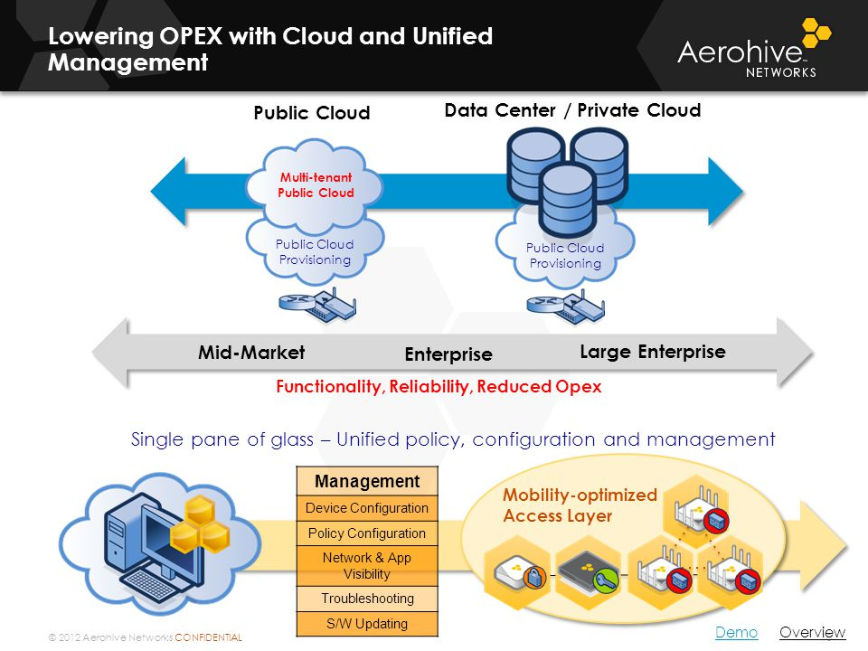 Lowering OPEX with Cloud and Unified Management