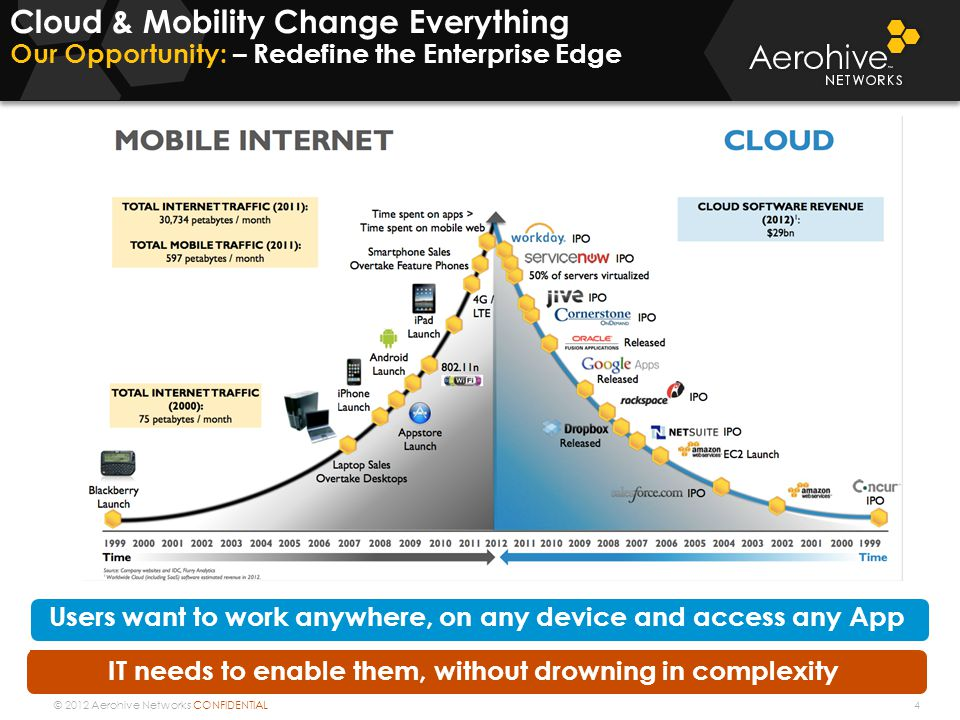 Cloud & Mobility Change Everything Our Opportunity: – Redefine the Enterprise Edge