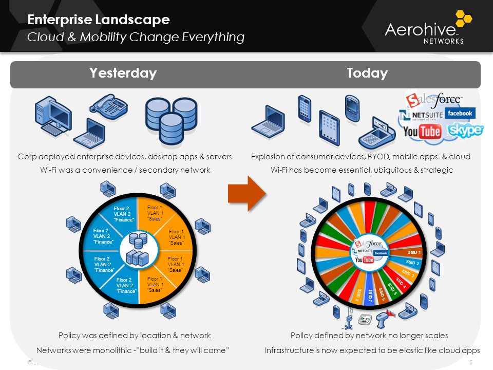 Enterprise Landscape Cloud & Mobility Change Everything