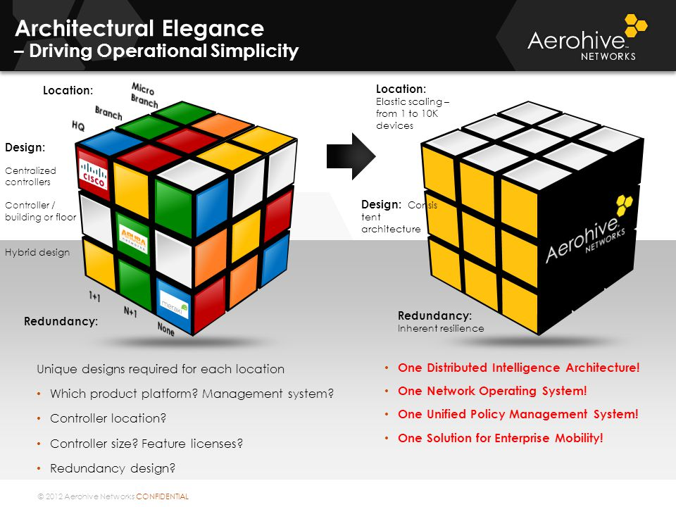 Architectural Elegance – Driving Operational Simplicity