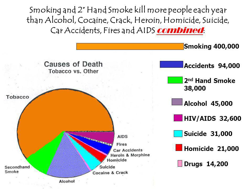 Smoking and 2° Hand Smoke kill more people each year than Alcohol, Cocaine, Crack, Heroin, Homicide, Suicide, Car Accidents, Fires and AIDS combined: