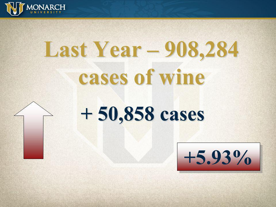 Last Year – 908,284 cases of wine