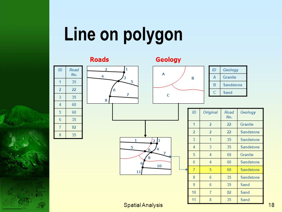 Line on polygon Roads Geology Spatial Analysis Prof. Qiming Zhou
