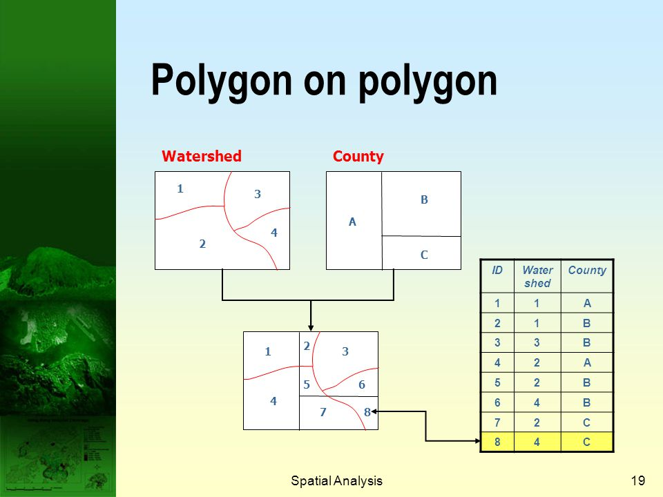 Polygon on polygon Watershed County Spatial Analysis Prof. Qiming Zhou