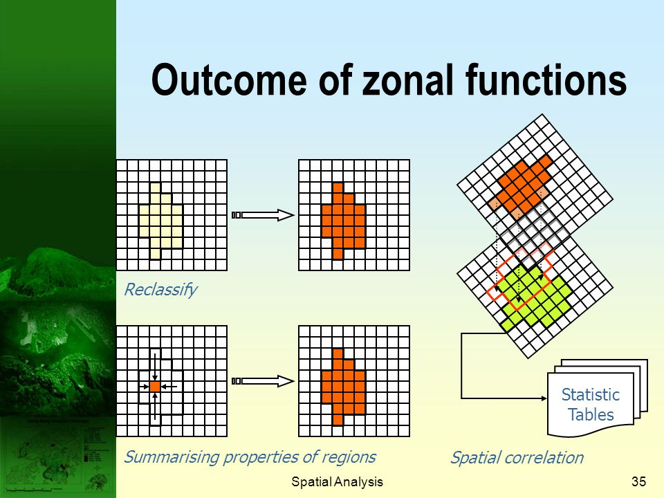 Outcome of zonal functions