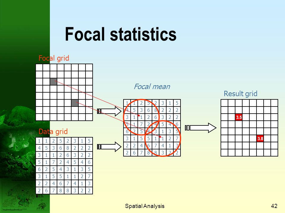Focal statistics Focal grid Focal mean Result grid Data grid