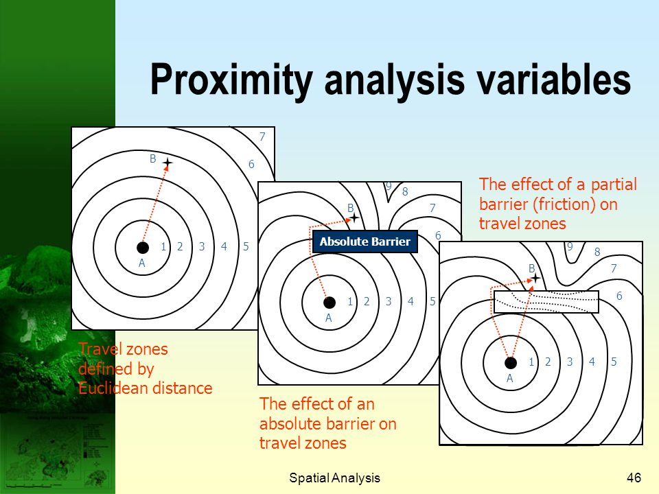 Proximity analysis variables