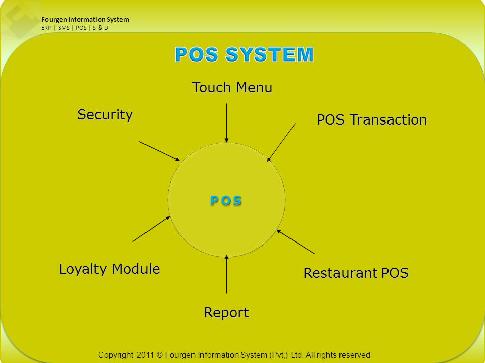 Touch Menu Security POS Transaction Loyalty Module Restaurant POS