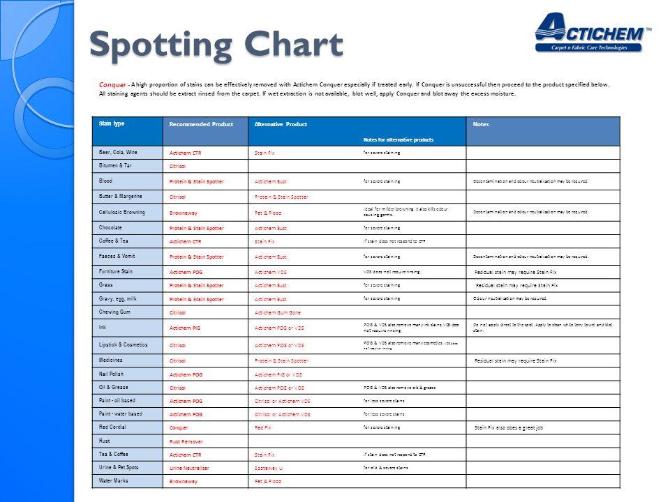 Spotting Chart