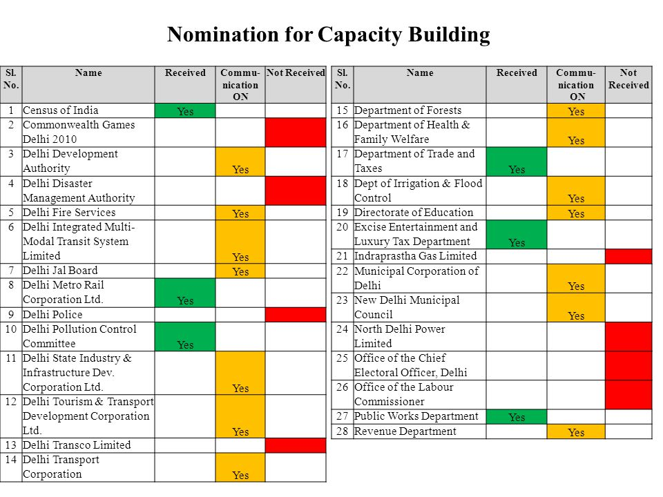Nomination for Capacity Building