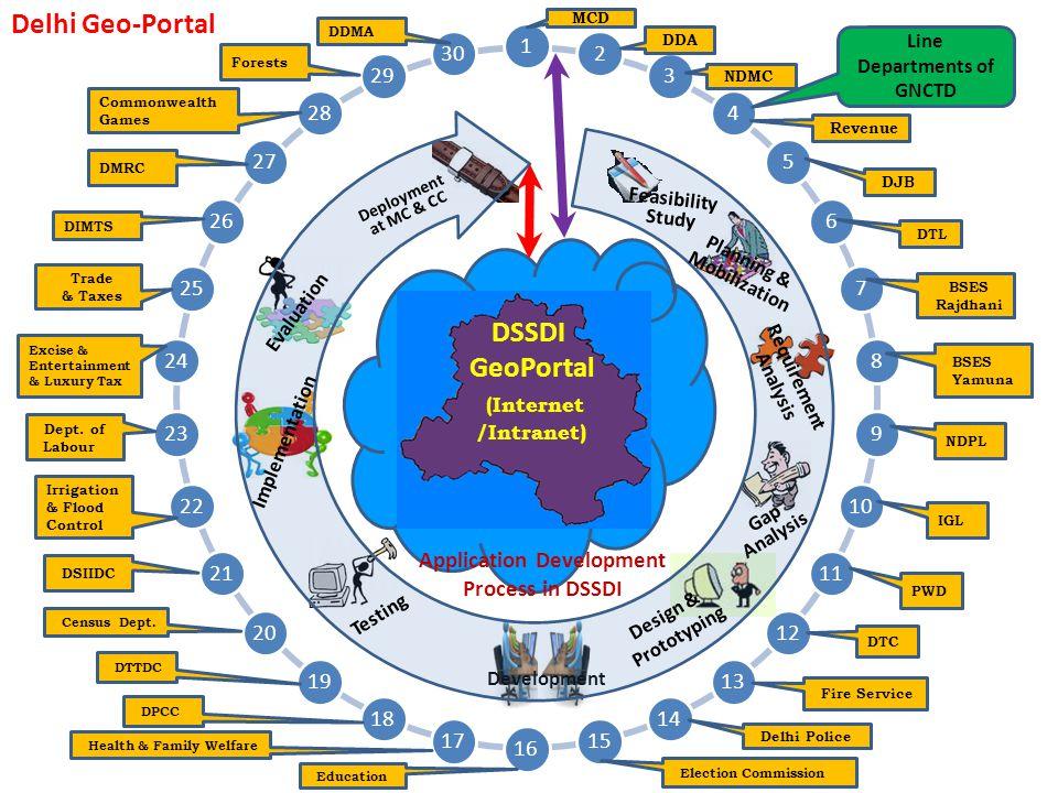 Delhi Geo-Portal DSSDI GeoPortal (Internet