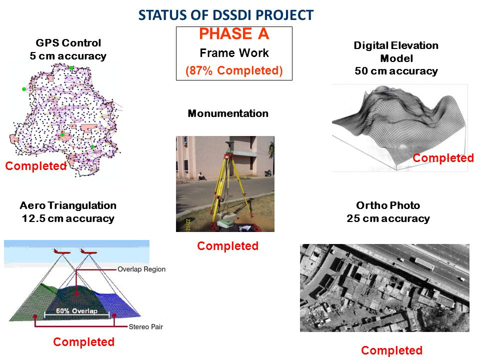 STATUS OF DSSDI PROJECT