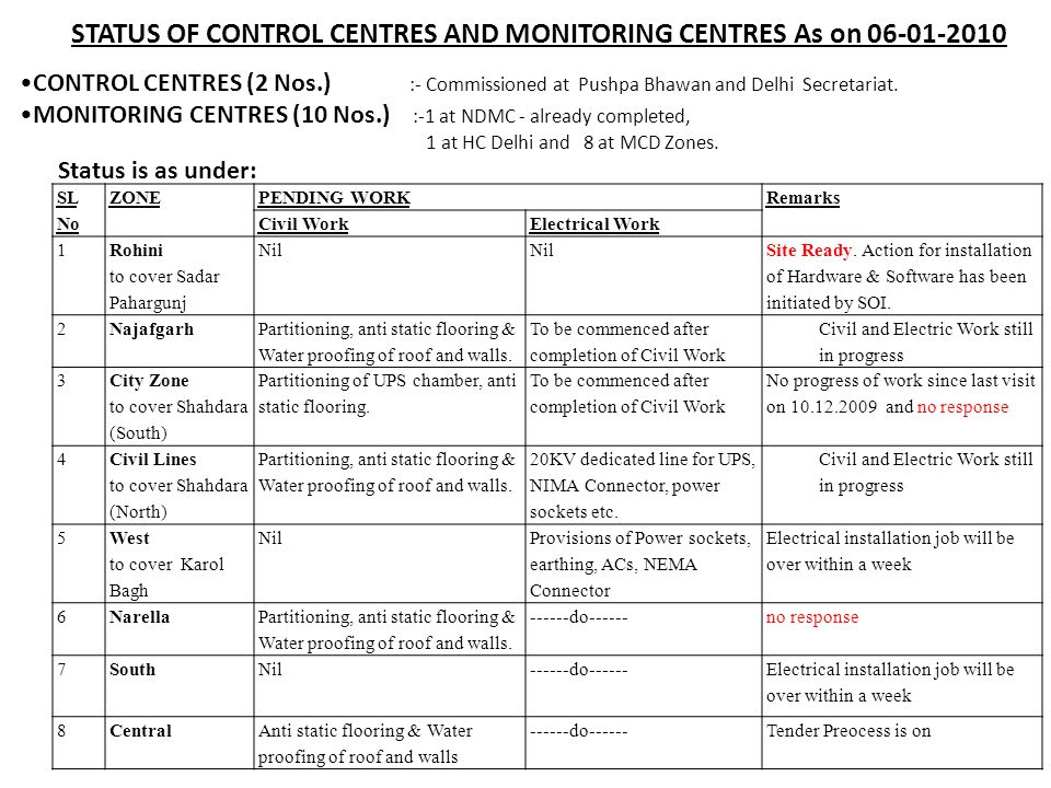 STATUS OF CONTROL CENTRES AND MONITORING CENTRES As on 06-01-2010