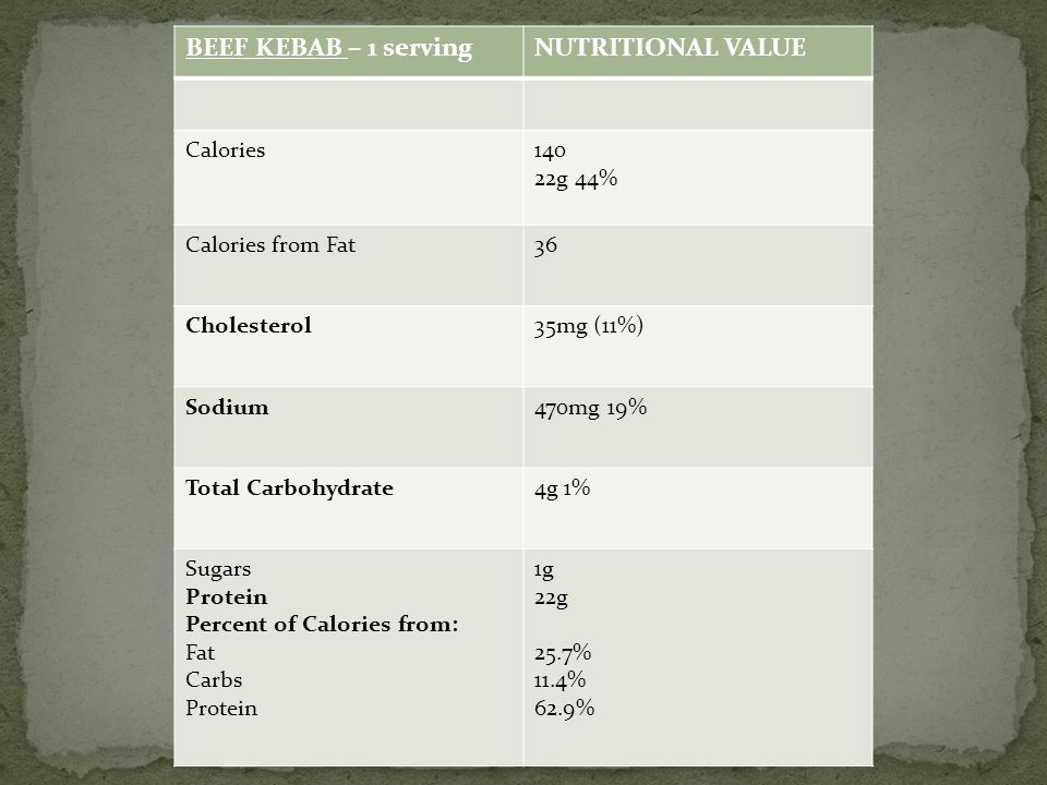 BEEF KEBAB – 1 serving NUTRITIONAL VALUE Calories 140 22g 44%
