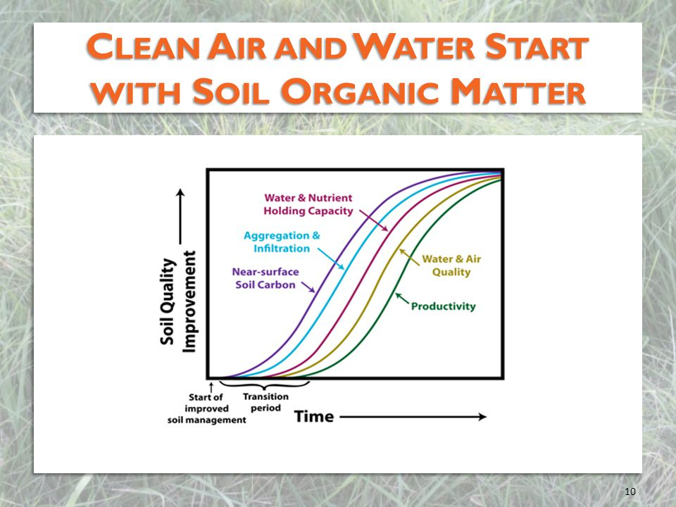 Clean Air and Water Start with Soil Organic Matter