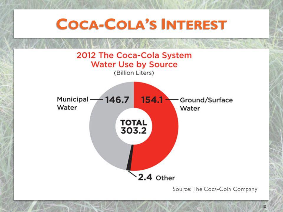 Coca-Cola's Interest Source: The Coca-Cola Company