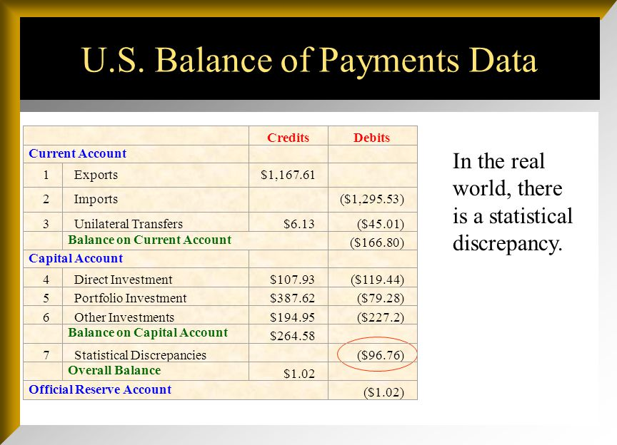 U.S. Balance of Payments Data