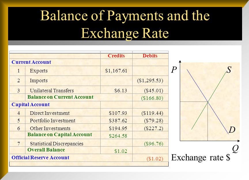 Balance of Payments and the Exchange Rate