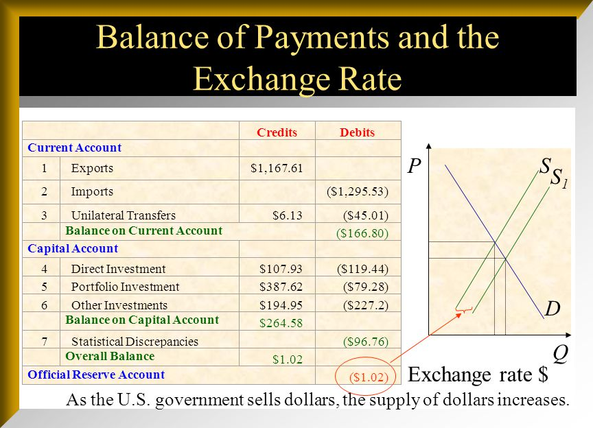 Balance of Payments Trends