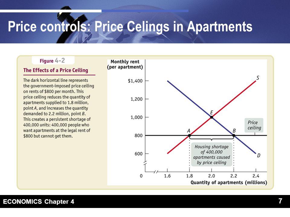 Price controls: price ceilings