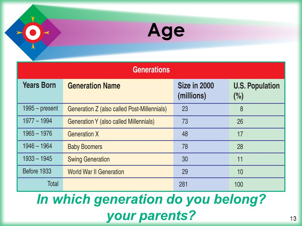In which generation do you belong your parents