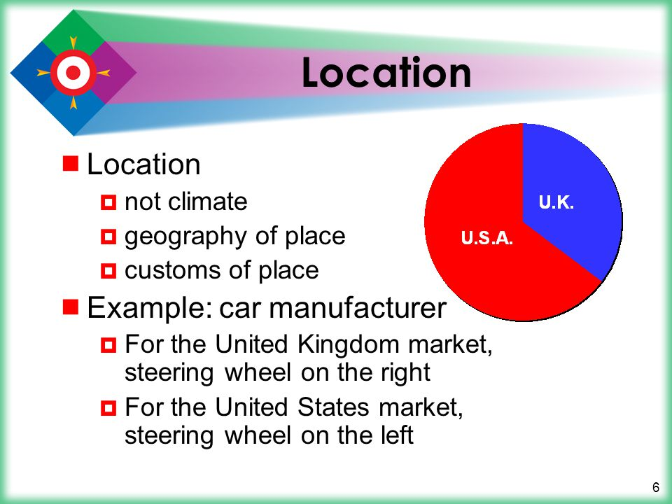 Location Location Example: car manufacturer not climate