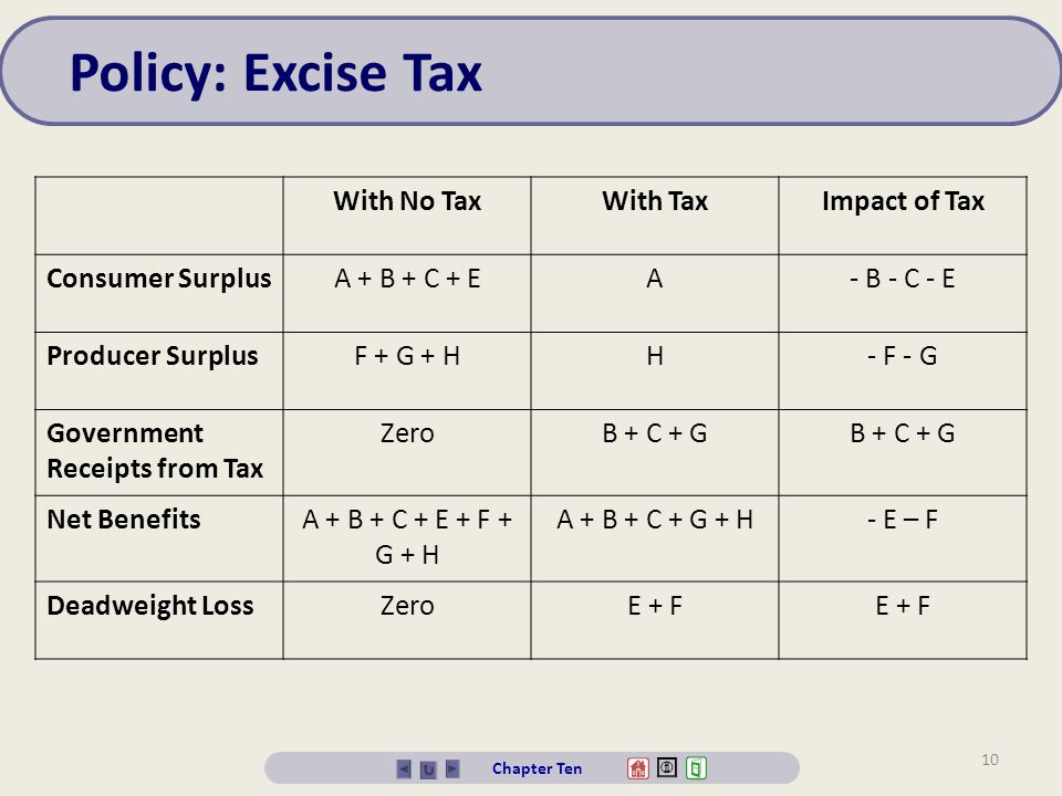 Policy: Excise Tax With No Tax With Tax Impact of Tax Consumer Surplus