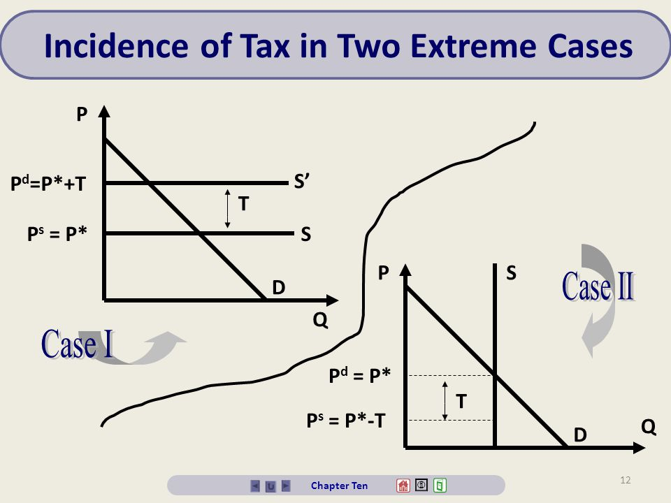 Incidence of Tax in Two Extreme Cases
