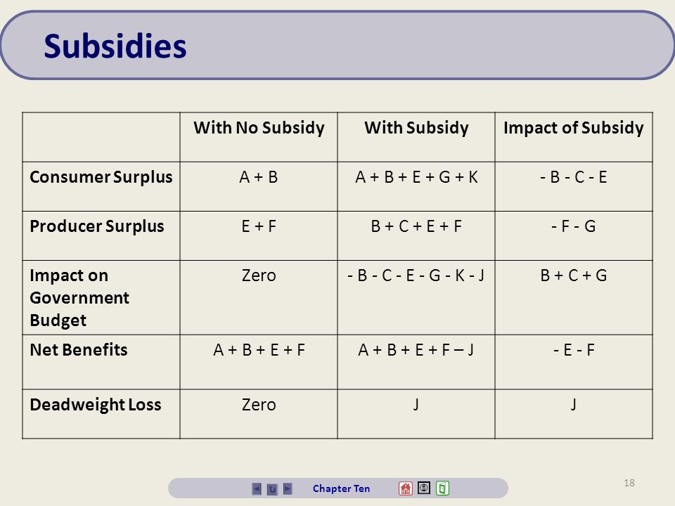 Subsidies With No Subsidy With Subsidy Impact of Subsidy