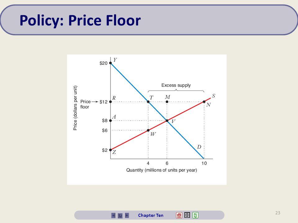 Policy: Price Floor Chapter Ten